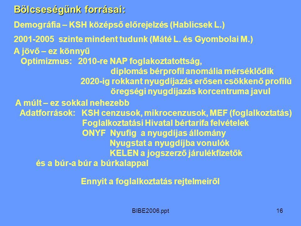BIBE2006.ppt16 Ennyit a foglalkoztatás rejtelmeiről Bölcseségünk forrásai: 2001-2005 szinte mindent tudunk (Máté L.