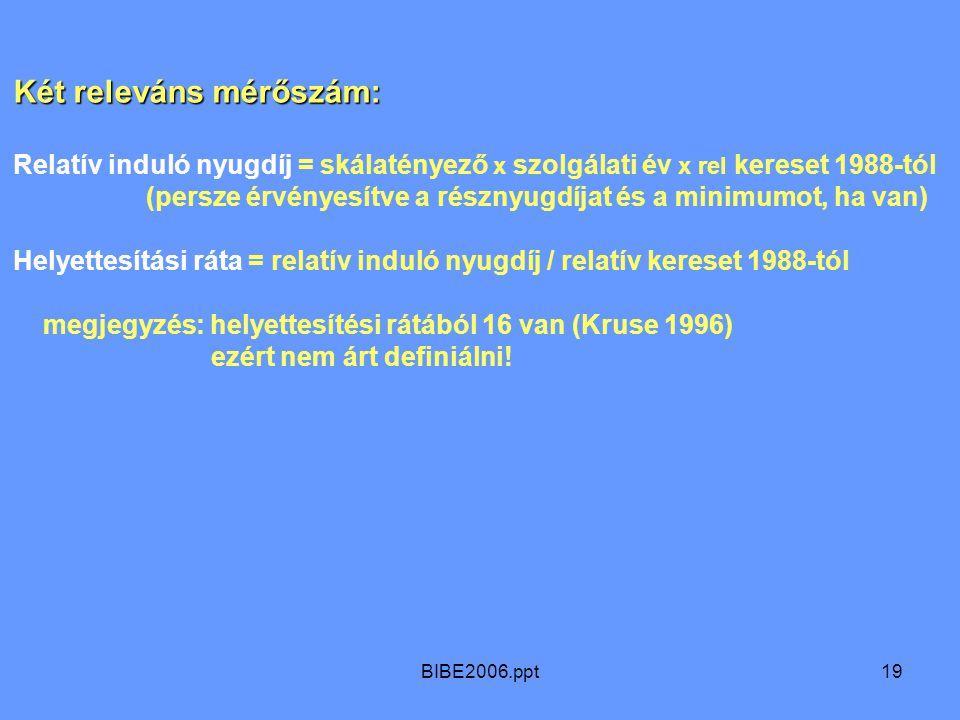 BIBE2006.ppt19 Két releváns mérőszám: Relatív induló nyugdíj = skálatényező x szolgálati év x rel kereset 1988-tól (persze érvényesítve a résznyugdíja