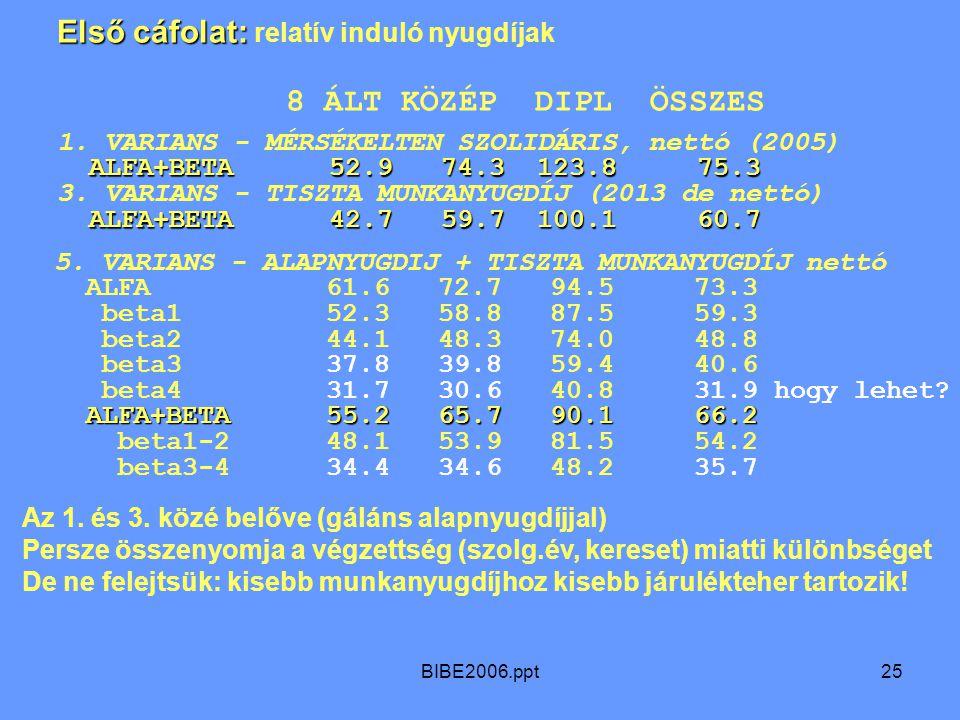 BIBE2006.ppt25 ALFA+BETA 52.9 74.3 123.8 75.3 ALFA+BETA 42.7 59.7 100.1 60.7 1.