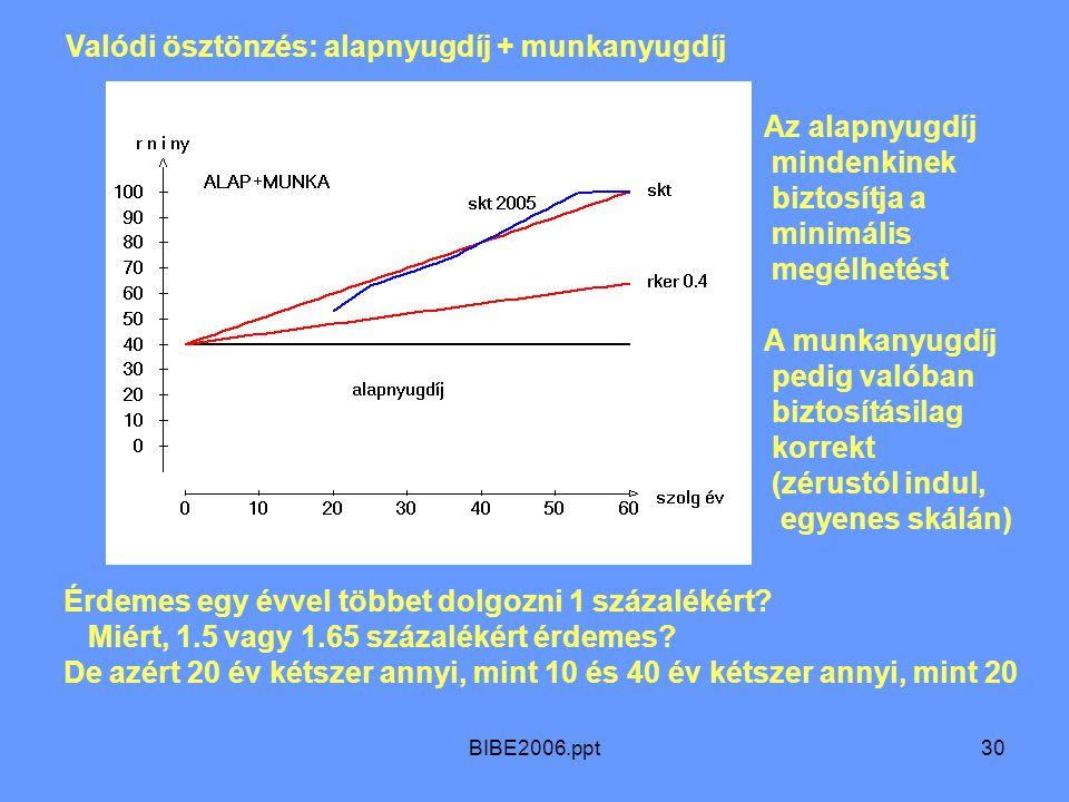 BIBE2006.ppt30 Valódi ösztönzés: alapnyugdíj + munkanyugdíj Az alapnyugdíj mindenkinek biztosítja a minimális megélhetést A munkanyugdíj pedig valóban biztosításilag korrekt (zérustól indul, egyenes skálán) Érdemes egy évvel többet dolgozni 1 százalékért.