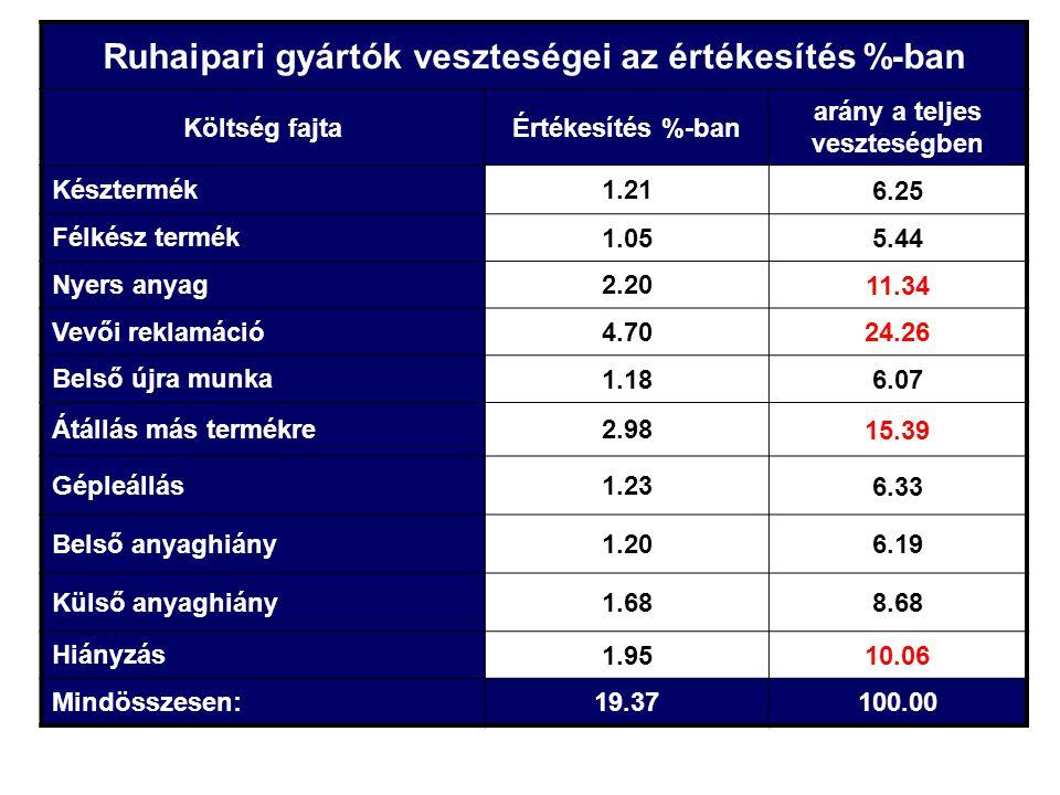 Ruhaipari gyártók veszteségei az értékesítés %-ban Költség fajtaÉrtékesítés %-ban arány a teljes veszteségben Késztermék 1.21 6.25 Félkész termék 1.05