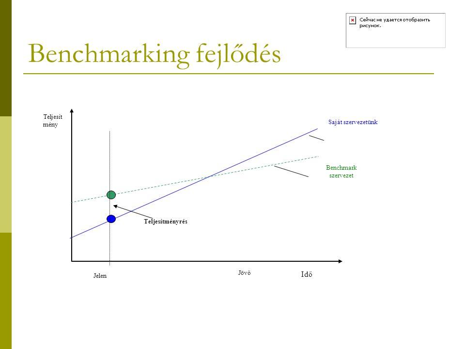 Benchmark  A benchmark szó összemérési alapot (szintjelet) jelent, olyan dolog amihez viszonyítunk hozzámérünk egy másik dolgot.