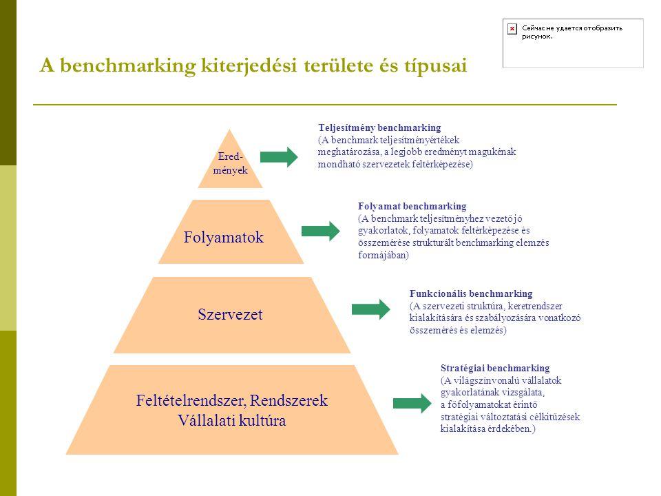 Teljesítmény benchmarking (A benchmark teljesítményértékek meghatározása, a legjobb eredményt magukénak mondható szervezetek feltérképezése) Folyamat