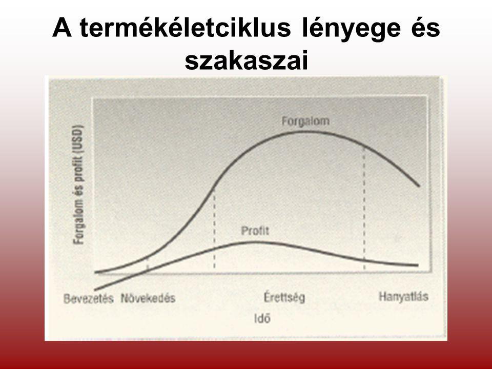 A termékéletciklus lényege és szakaszai