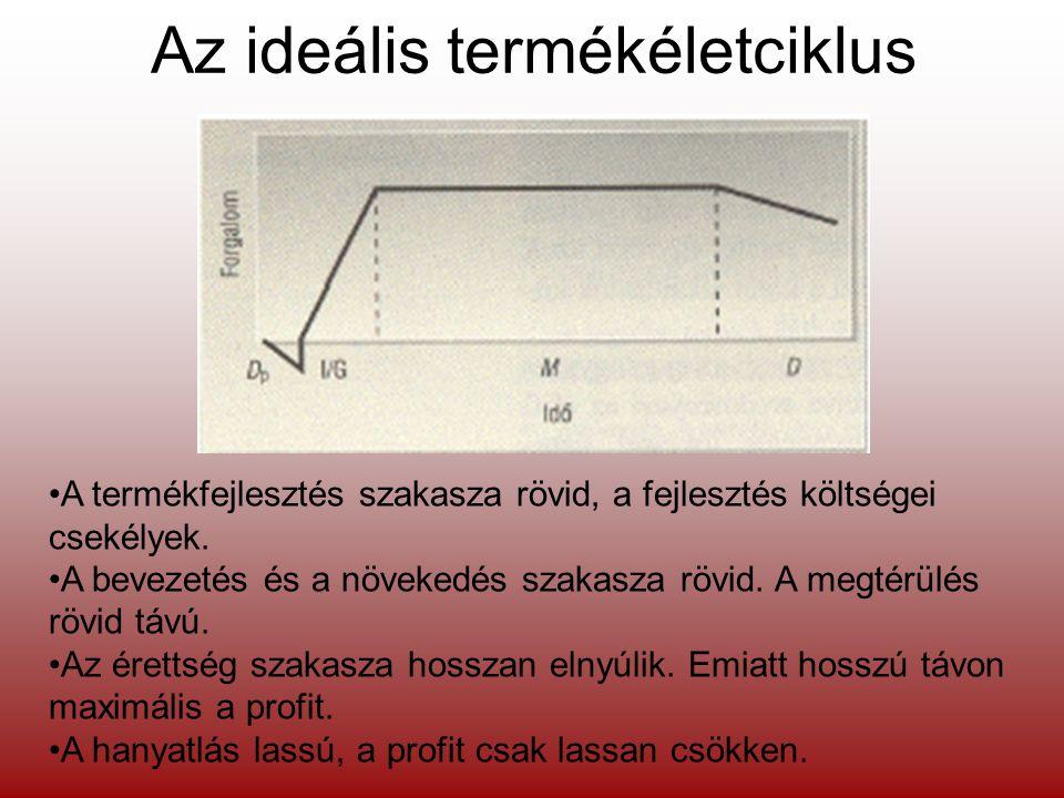 Az ideális termékéletciklus •A termékfejlesztés szakasza rövid, a fejlesztés költségei csekélyek. •A bevezetés és a növekedés szakasza rövid. A megtér