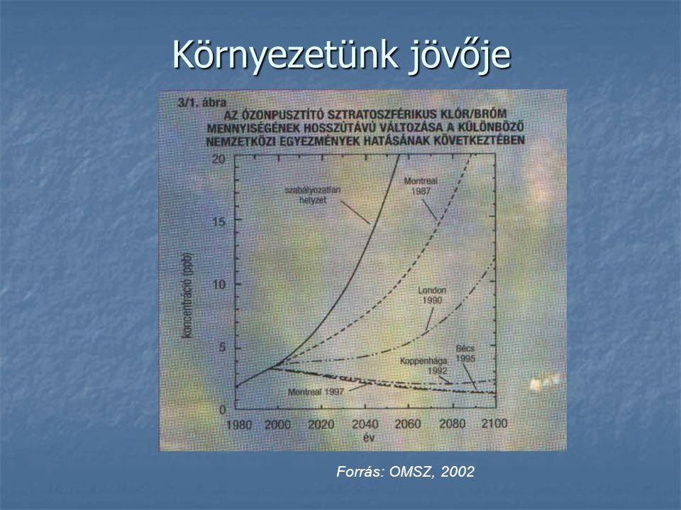 Környezetünk jövője Forrás: OMSZ, 2002