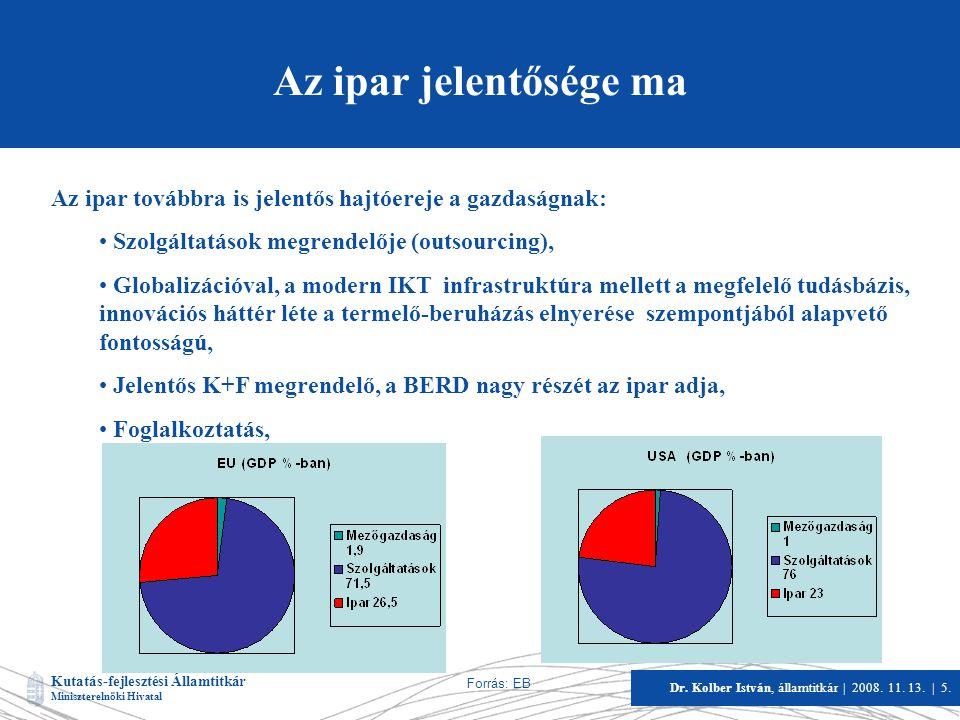 Kutatás-fejlesztési Államtitkár Miniszterelnöki Hivatal Dr. Kolber István, államtitkár   2008. 11. 13.   5. Az ipar jelentősége ma Az ipar továbbra is