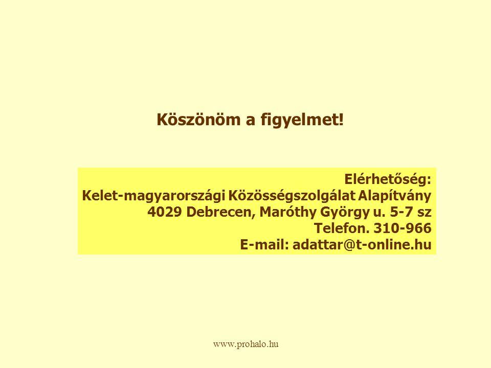 www.prohalo.hu Köszönöm a figyelmet.