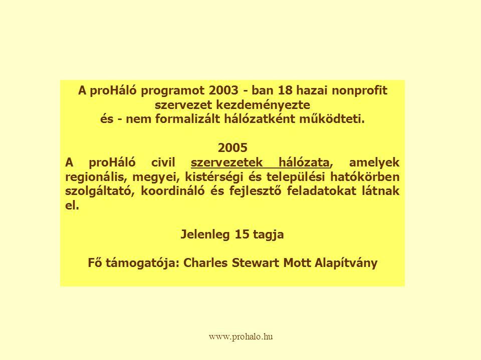 A proHáló programot 2003 - ban 18 hazai nonprofit szervezet kezdeményezte és - nem formalizált hálózatként működteti.