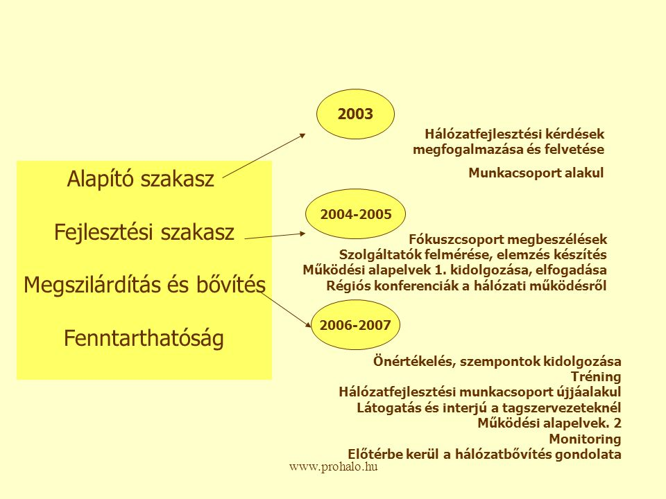 www.prohalo.hu Hálózatfejlesztési kérdéseink: Mitől nehéz ma Magyarországon hálózatot fejleszteni.