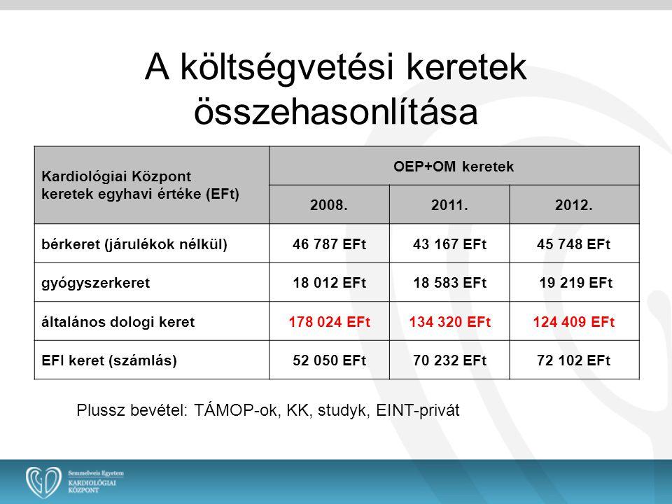 A költségvetési keretek összehasonlítása Kardiológiai Központ keretek egyhavi értéke (EFt) OEP+OM keretek 2008.2011.2012. bérkeret (járulékok nélkül)4