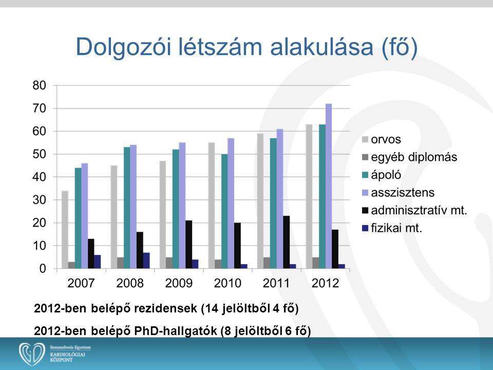 Dolgozói létszám alakulása (fő) 2012-ben belépő rezidensek (14 jelöltből 4 fő) 2012-ben belépő PhD-hallgatók (8 jelöltből 6 fő)