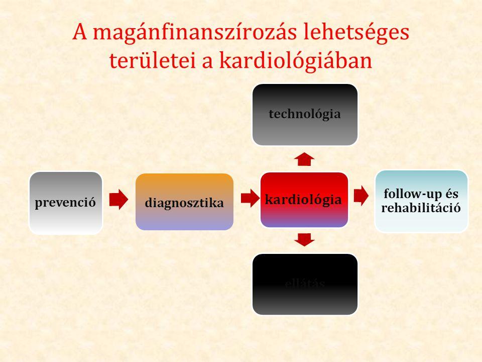 A magánfinanszírozás lehetséges területei a kardiológiában kardiológia technológia follow-up és rehabilitáció ellátásprevenció diagnosztika