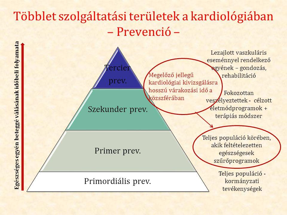 Többlet szolgáltatási területek a kardiológiában – Prevenció – Tercier prev. Szekunder prev. Primer prev. Primordiális prev. Egészséges egyén beteggé