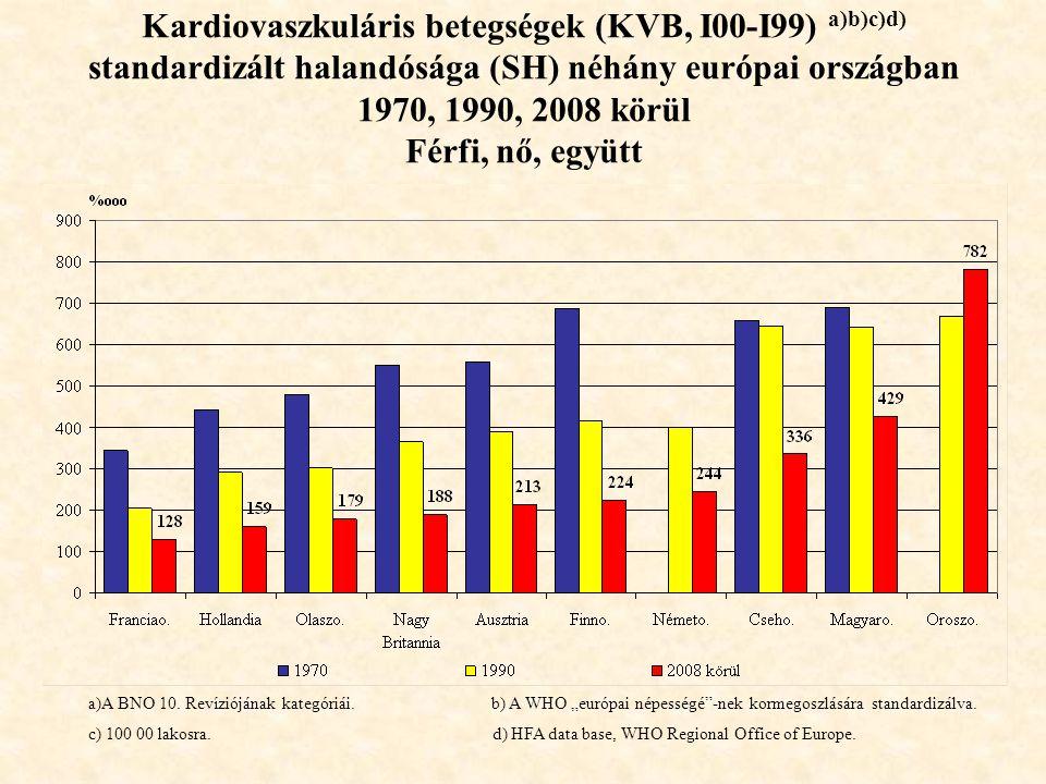 Kardiovaszkuláris betegségek (KVB, I00-I99) a)b)c)d) standardizált halandósága (SH) néhány európai országban 1970, 1990, 2008 körül Férfi, nő, együtt