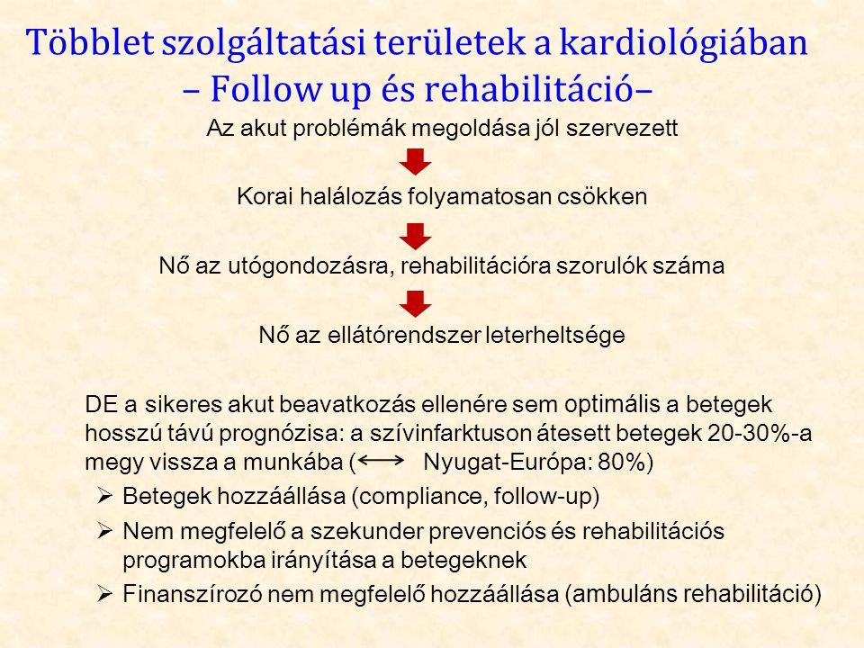 Többlet szolgáltatási területek a kardiológiában – Follow up és rehabilitáció– Az akut problémák megoldása jól szervezett Korai halálozás folyamatosan