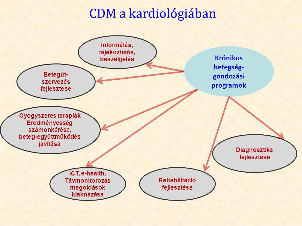 CDM a kardiológiában Krónikus betegség- gondozási programok Gyógyszeres terápiák Eredményesség számonkérése, beteg-együttműködés javítása ICT, e-healt