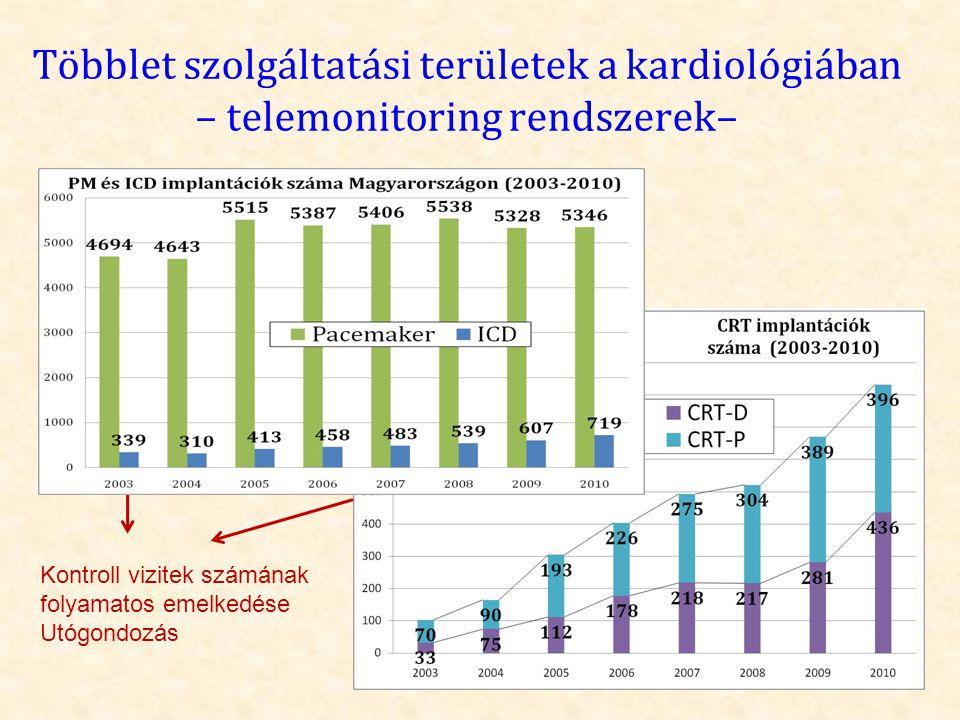 Többlet szolgáltatási területek a kardiológiában – telemonitoring rendszerek– Kontroll vizitek számának folyamatos emelkedése Utógondozás