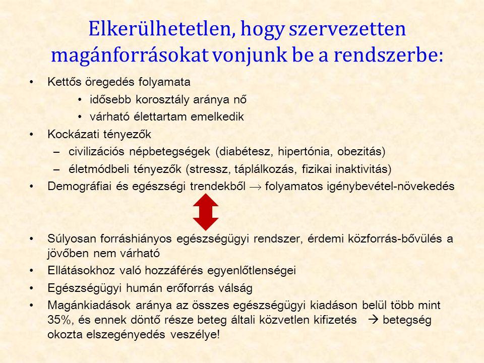 A lakosság 65%-a fizetne valamilyen többletszolgáltatásért (Gfk Hungária Egészséggazdasági Monitor felmérése, 2012)