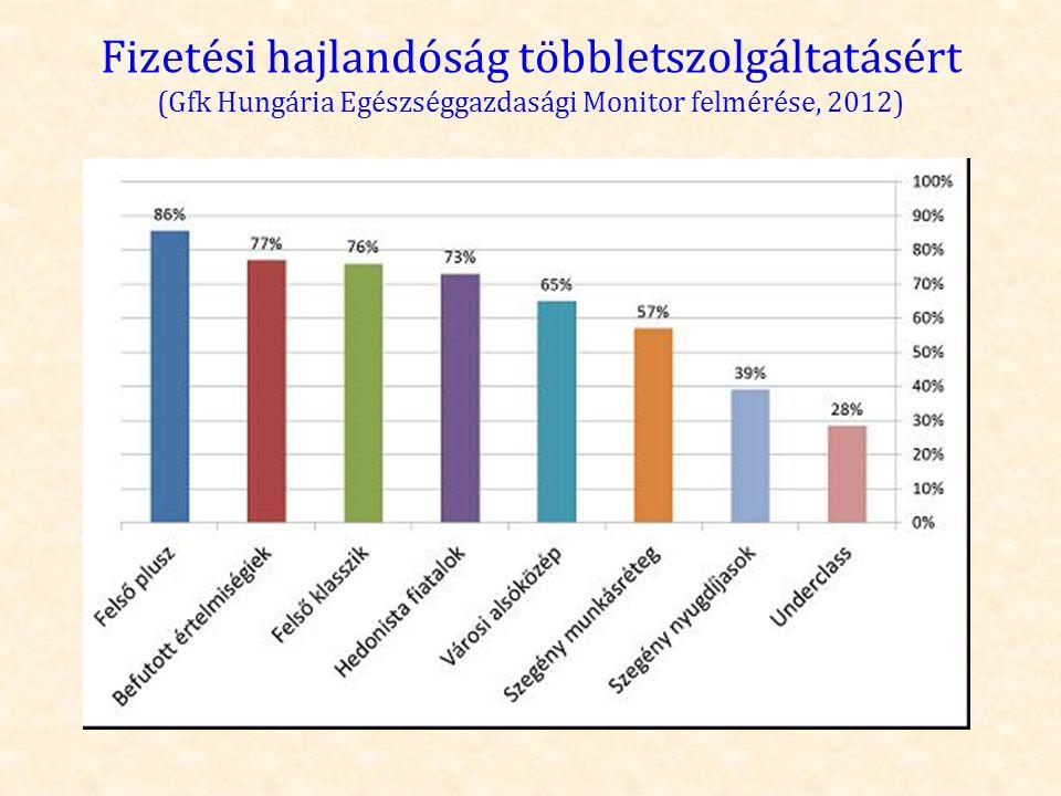 A költségvetési keretek összehasonlítása Kardiológiai Központ keretek egyhavi értéke (EFt) OEP+OM keretek 2008.2011.2012.