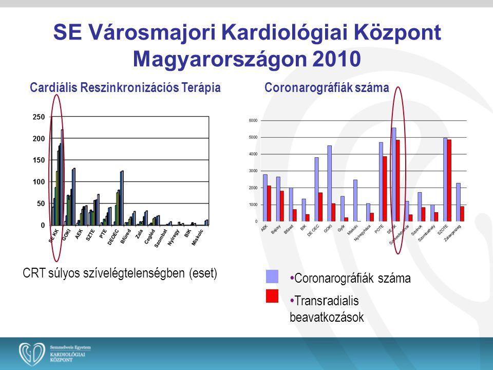SE Városmajori Kardiológiai Központ Magyarországon 2010 • Coronarográfiák száma • Trans r adialis beavatkozások Cardiális Reszinkronizációs TerápiaCor
