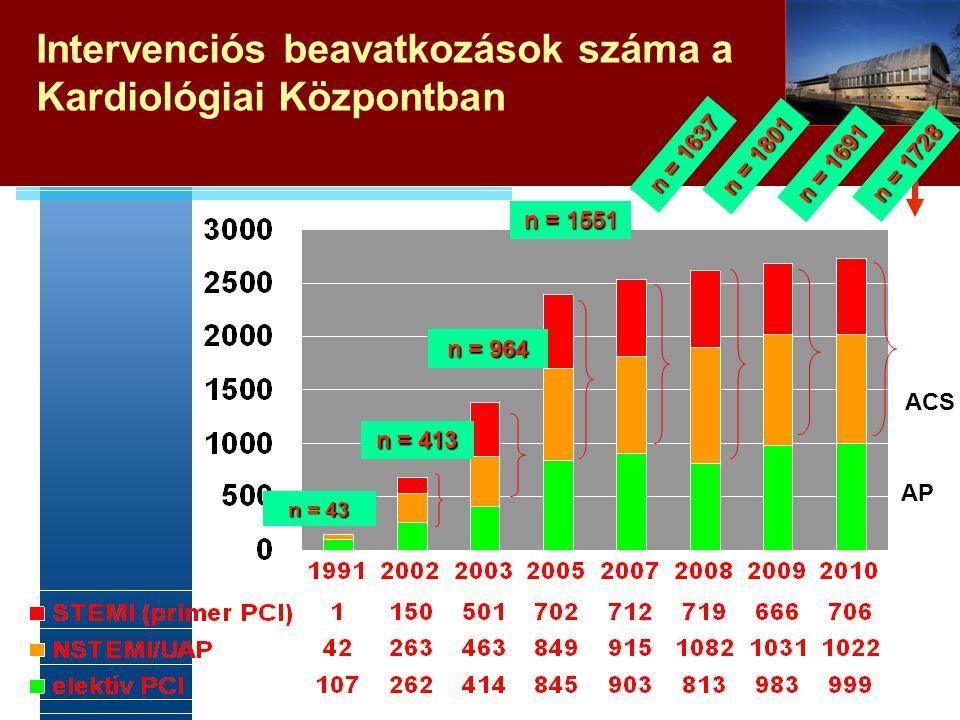 Intervenciós beavatkozások száma a Kardiológiai Központban n = 43 n = 413 n = 964 n = 1551 n = 1637 n = 1801 n = 1691 n = 1728 * * : withour UAP ACS A