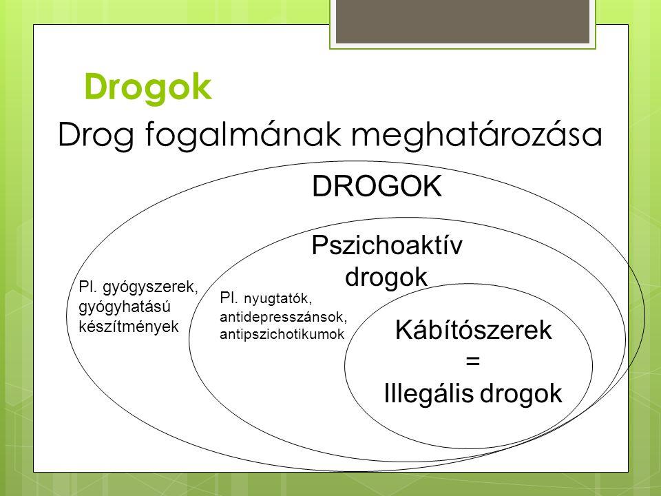  Elfogadottságuk alapján:  Legális drogok (dohány, alkohol, kávé)  Illegális drogok (ópiátok, hallucinogének, stimulánsok stb.)  Hatásuk alapján:  Lassítók (nyugtatók) - alkohol, nyugtatók, ópiátok  Gyorsítók (stimulánsok) - nikotin, extasy, kokain  Hallucinogének - kannabisz származékok, LSD, meszkalin, szintetikus hallucinogének Drogok csoportosítása Drogok