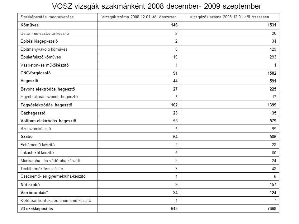 VOSZ vizsgák szakmánként 2008 december- 2009 szeptember Szakképesítés megnevezéseVizsgák száma 2008.12.01.-től összesenVizsgázók száma 2008.12.01.-től összesen Kőműves1461531 Beton- és vasbetonkészítő226 Építési kisgépkezelő234 Építményvakoló kőműves8129 Épületfalazó kőműves19293 Vasbeton- és műkőkészítő11 CNC-forgácsoló 911582 Hegesztő 44591 Bevont elektródás hegesztő27225 Egyéb eljárás szerinti hegesztő 317 Fogyóelektródás hegesztő1021399 Gázhegesztő23135 Volfram elektródás hegesztő55579 Szerszámkészítő 559 Szabó 64586 Fehérnemű-készítő228 Lakástextil-készítő 560 Munkaruha- és védőruha-készítő224 Textiltermék-összeállító348 Csecsemő- és gyermekruha-készítő 16 Női szabó9157 Varrómunkás*24124 Kötőipari konfekciósfehérnemű-készítő17 23 szakképesítés6437668