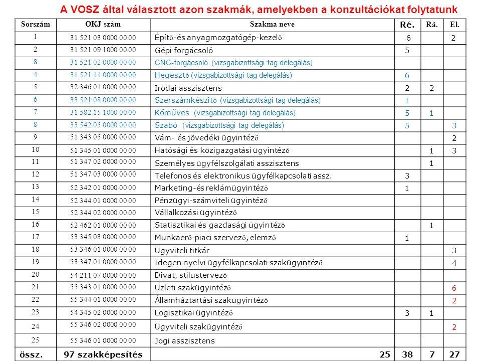 A VOSZ által választott azon szakmák, amelyekben a konzultációkat folytatunk SorszámOKJ számSzakma neve Ré.