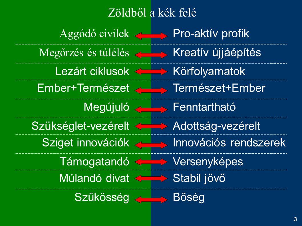 Zöldből a kék felé Aggódó civilek Megőrzés és túlélés Lezárt ciklusok Ember+Természet Megújuló Szükséglet-vezérelt Sziget innovációk Támogatandó Múlan