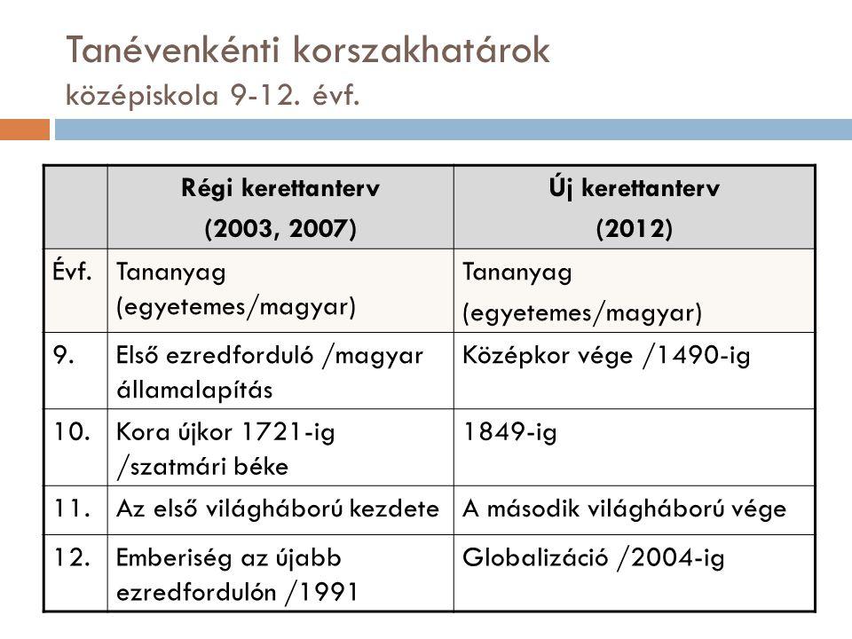 Tanévenkénti korszakhatárok középiskola 9-12.évf.