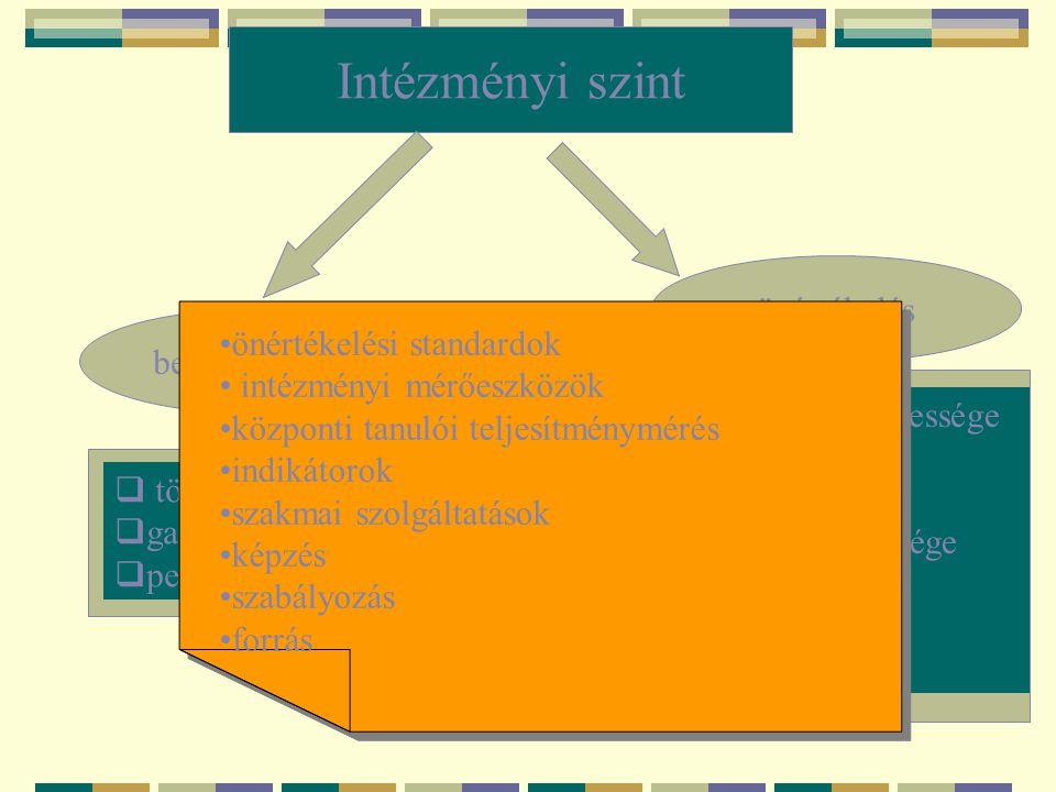 Intézményi szint belső ellenőrzés önértékelés  törvényesség  gazdálkodás  ped.tevékenysége.  nev-okt foly. eredményessége  tanulói eredményesség