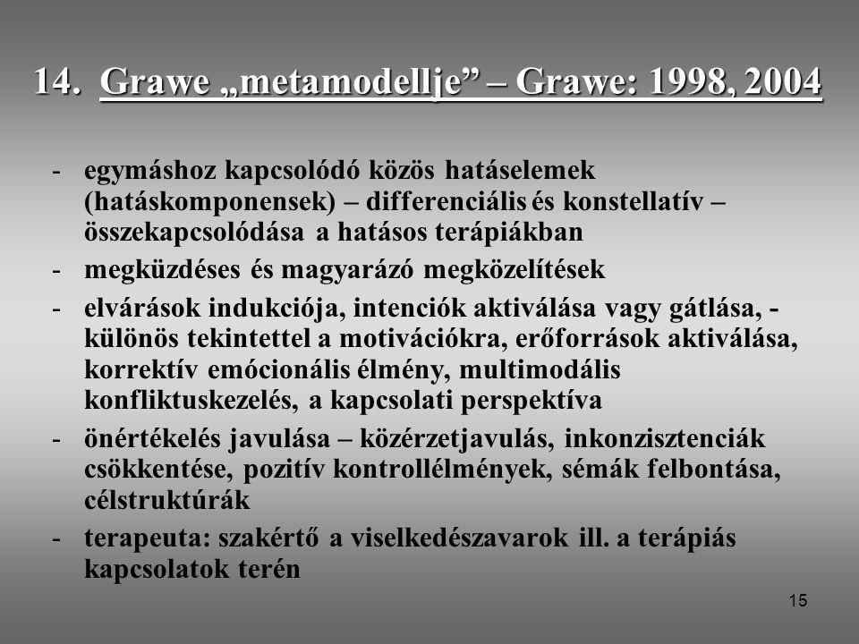 """15 14. Grawe """"metamodellje"""" – Grawe: 1998, 2004 -egymáshoz kapcsolódó közös hatáselemek (hatáskomponensek) – differenciális és konstellatív – összekap"""