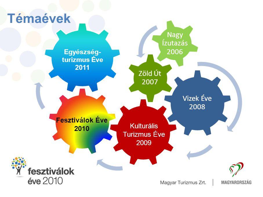 Vizek Éve 2008 Zöld Út 2007 Nagy Ízutazás 2006 Kulturális Turizmus Éve 2009 Fesztiválok Éve 2010 Egyészség- turizmus Éve 2011 Témaévek