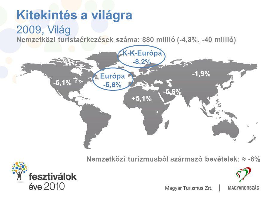 Kitekintés a világra 2009, Világ Nemzetközi turistaérkezések száma: 880 millió (-4,3%, -40 millió) Európa -5,6% -5,1% -1,9% +5,1% Nemzetközi turizmusb