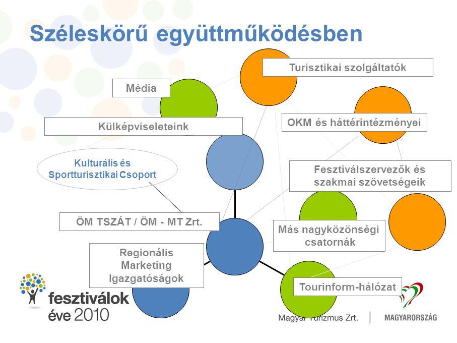 Fesztiválok Éve 2010 Széleskörű együttműködésben Kulturális és Sportturisztikai Csoport Regionális Marketing Igazgatóságok Tourinform-hálózat ÖM TSZÁT
