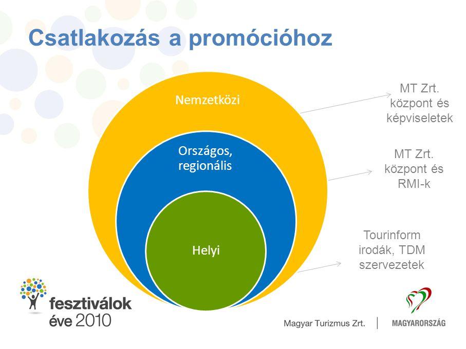 Csatlakozás a promócióhoz Nemzetközi Országos, regionális Helyi MT Zrt. központ és képviseletek MT Zrt. központ és RMI-k Tourinform irodák, TDM szerve