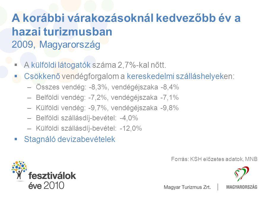 A korábbi várakozásoknál kedvezőbb év a hazai turizmusban 2009, Magyarország  A külföldi látogatók száma 2,7%-kal nőtt.  Csökkenő vendégforgalom a k