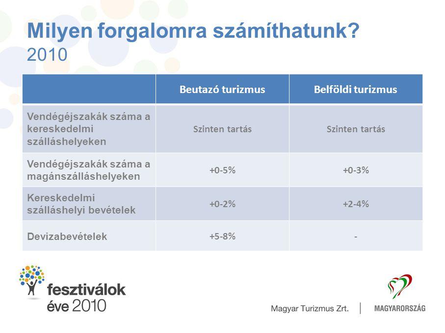 Milyen forgalomra számíthatunk? 2010 Beutazó turizmusBelföldi turizmus Vendégéjszakák száma a kereskedelmi szálláshelyeken Szinten tartás Vendégéjszak