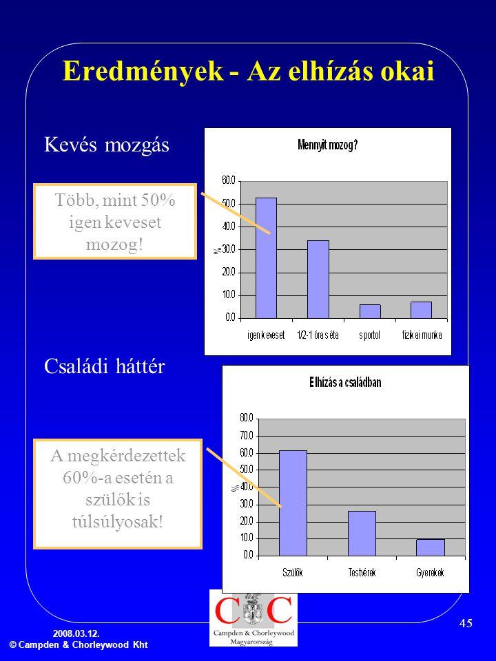 2008.03.12. © Campden & Chorleywood Kht 45 Eredmények - Az elhízás okai Kevés mozgás Családi háttér Több, mint 50% igen keveset mozog! A megkérdezette