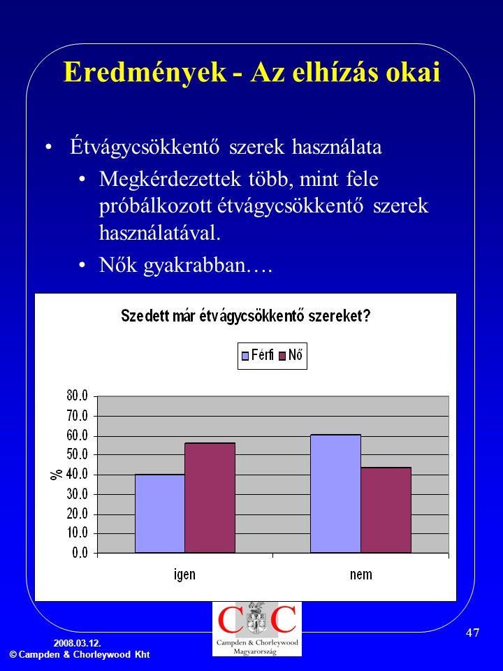 2008.03.12. © Campden & Chorleywood Kht 47 Eredmények - Az elhízás okai •Étvágycsökkentő szerek használata •Megkérdezettek több, mint fele próbálkozot