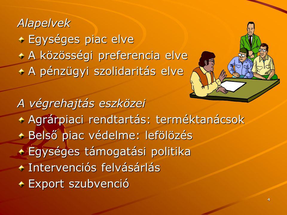 15 5.SZERVEZETI PIACOK Felhasználói piac Élelmiszeripar: felvásárlás, feldolgozás, értékesítés.
