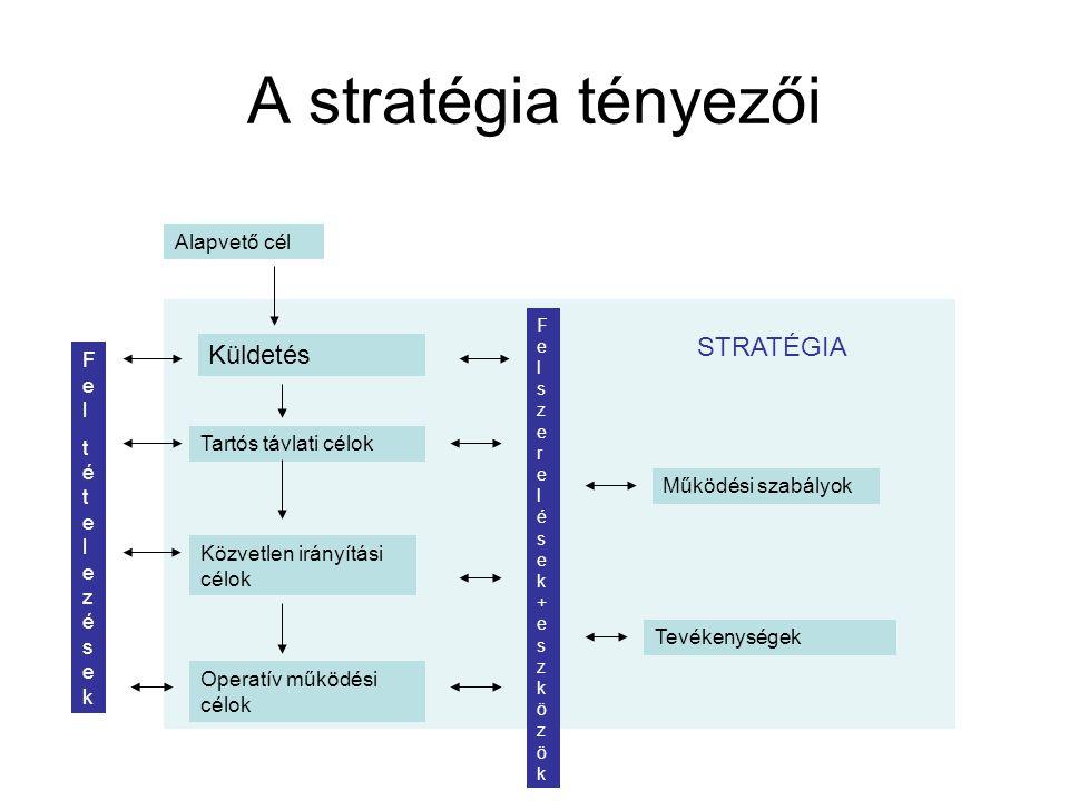 A stratégia tényezői Alapvető cél Küldetés Tartós távlati célok Közvetlen irányítási célok Operatív működési célok Működési szabályok Tevékenységek Fe