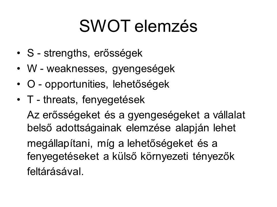 SWOT elemzés •S - strengths, erősségek •W - weaknesses, gyengeségek •O - opportunities, lehetőségek •T - threats, fenyegetések Az erősségeket és a gye