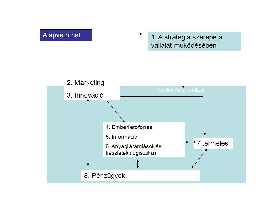 Alapvető cél 1. A stratégia szerepe a vállalat működésében 2. Marketing 3. Innováció 4. Emberi erőforrás 5. Információ 6. Anyagi áramlások és készlete