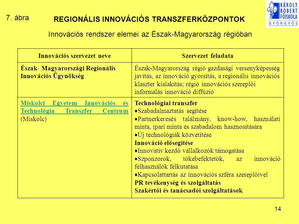 14 REGIONÁLIS INNOVÁCIÓS TRANSZFERKÖZPONTOK Innovációs rendszer elemei az Észak-Magyarország régióban Innovációs szervezet neveSzervezet feladata Észa