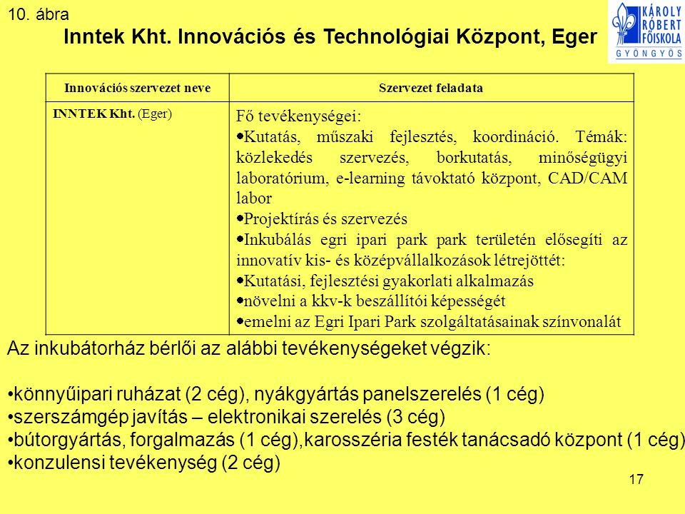 17 Inntek Kht. Innovációs és Technológiai Központ, Eger Az inkubátorház bérlői az alábbi tevékenységeket végzik: •könnyűipari ruházat (2 cég), nyákgyá