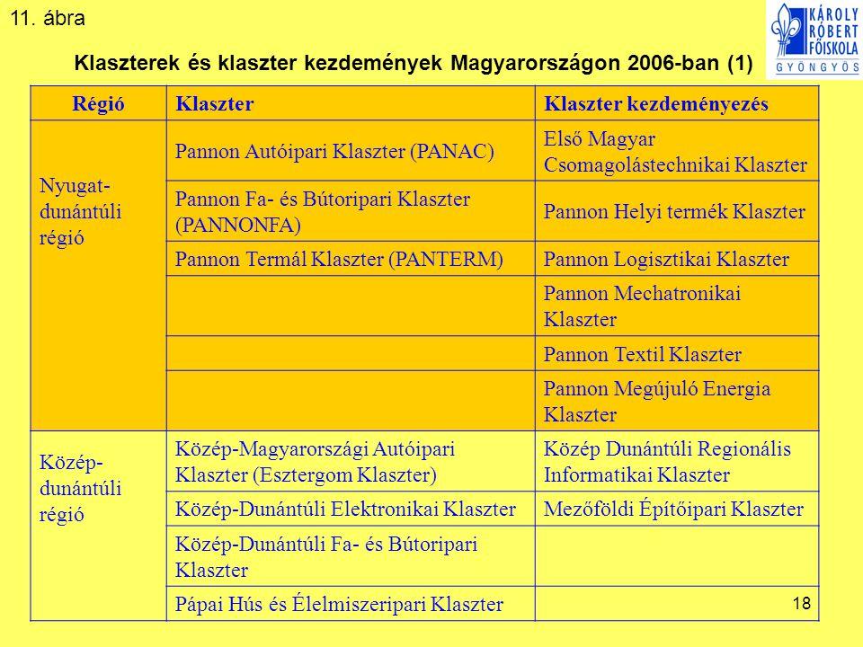 18 Klaszterek és klaszter kezdemények Magyarországon 2006-ban (1) RégióKlaszterKlaszter kezdeményezés Nyugat- dunántúli régió Pannon Autóipari Klaszte