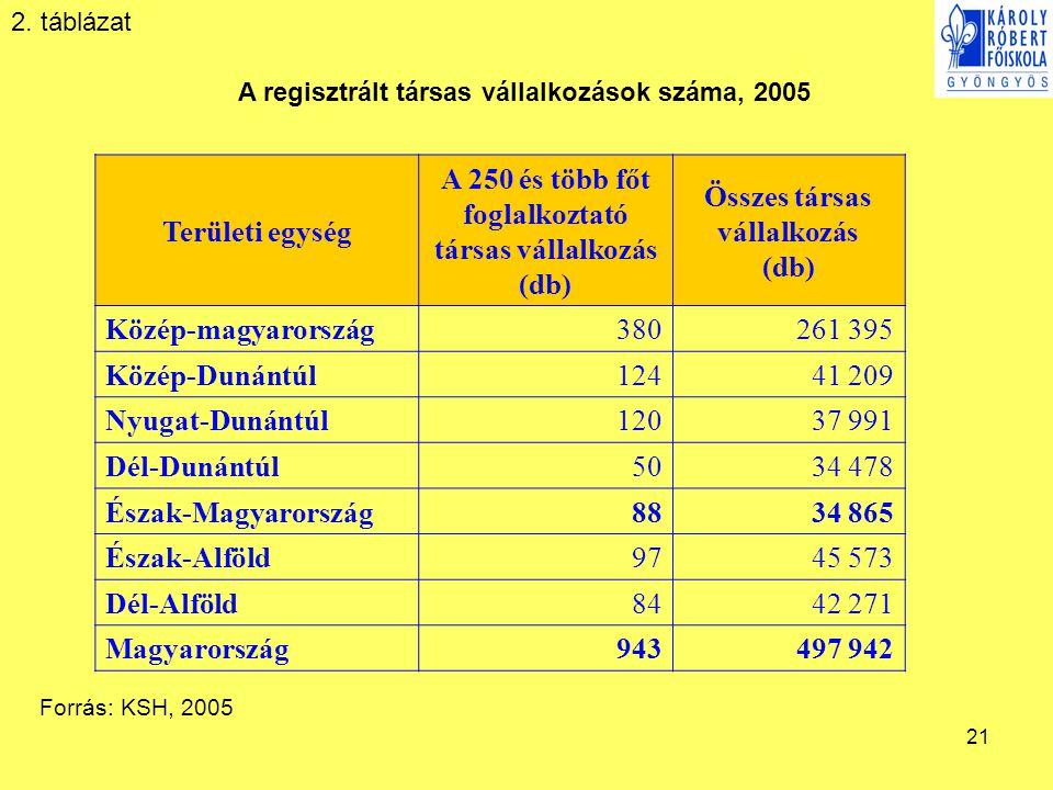 21 A regisztrált társas vállalkozások száma, 2005 Forrás: KSH, 2005 2. táblázat Területi egység A 250 és több főt foglalkoztató társas vállalkozás (db