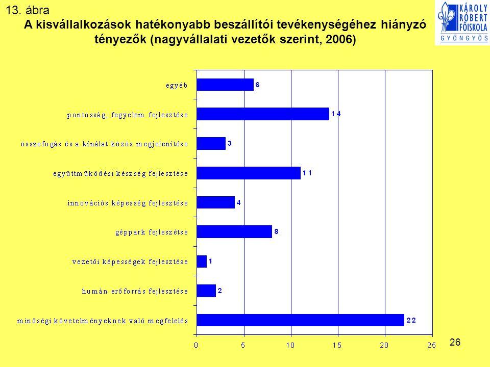 26 A kisvállalkozások hatékonyabb beszállítói tevékenységéhez hiányzó tényezők (nagyvállalati vezetők szerint, 2006) 13. ábra